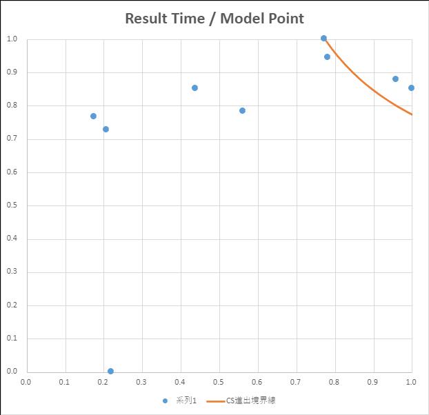 アドバンストクラス ブロックB大会 分布図 縦軸 正規化した競技結果、横軸 正規化したモデル審査結果