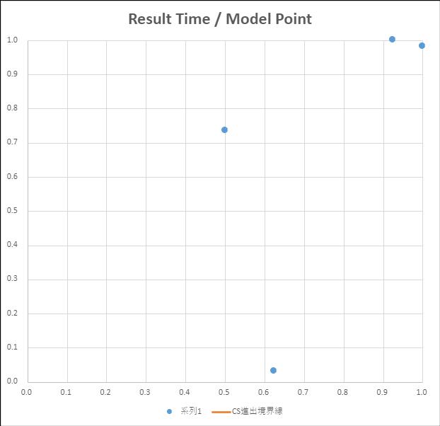 関西・北陸地区大会 エントリークラス分布図 縦軸 正規化した競技結果、横軸 正規化したモデル審査結果