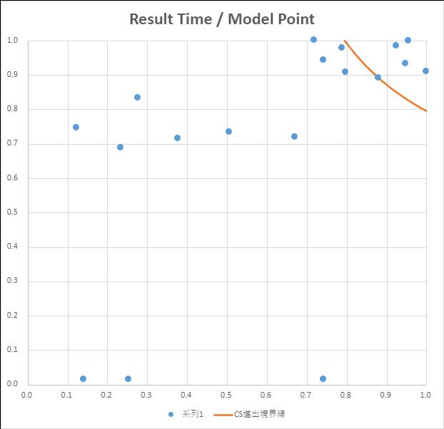 関西・北陸地区大会 プライマリークラス分布図 縦軸 正規化した競技結果、横軸 正規化したモデル審査結果